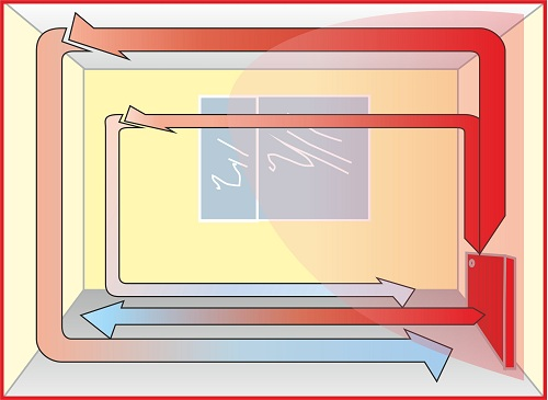 Principle for Innovative heating systems
